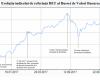 Alarmă: Derapajele politicilor fiscale au înjumătățit creșterea Bursei în 2017