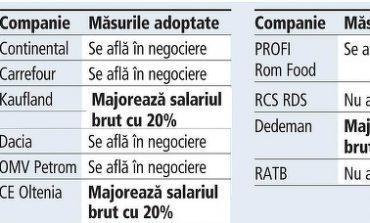 Ziarul Financiar: Doar trei angajatori din top 10 au anunțat majorarea salariilor brute